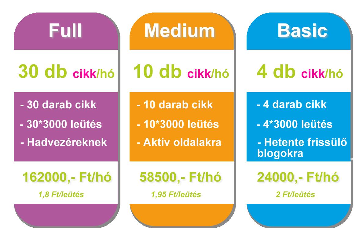 Szövegírás árak, csomagárak