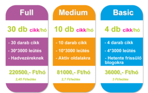 Szövegírás árak, szövegírás csomagárak